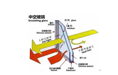 中空 玻璃 -2
